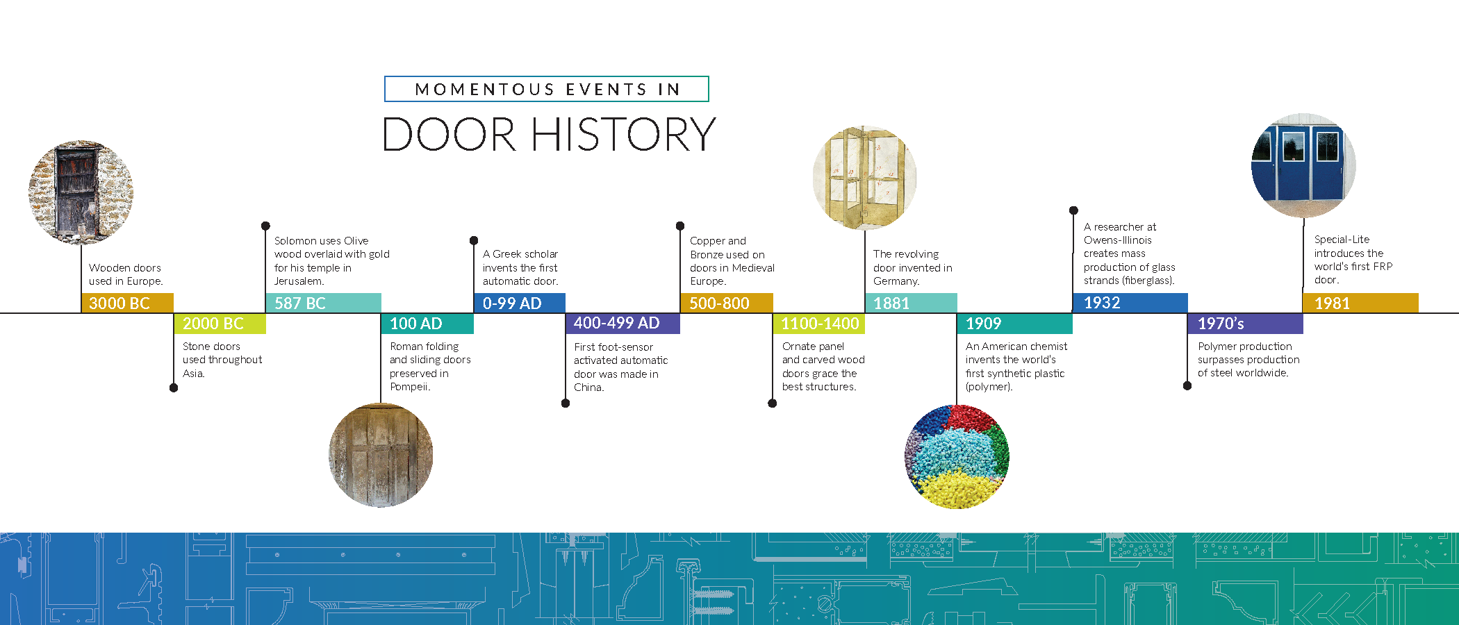 The Totally True History of Doors (Infographic)